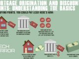 Mortgage Origination and Discount Points